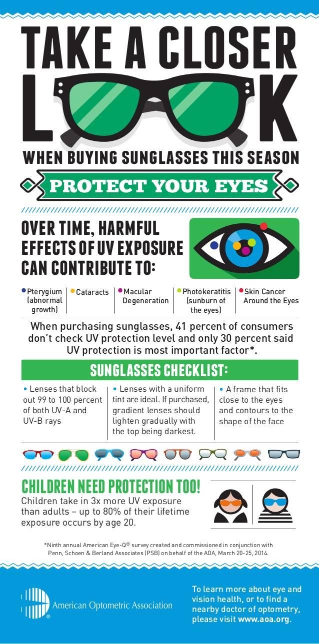 Sunglasses infographic