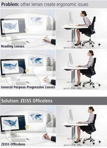 ZEISS Officelens Vision Distance