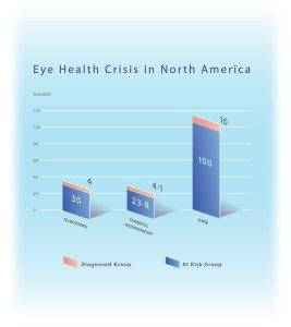 eye health crisis chart large - eye care Laguna Beach CA
