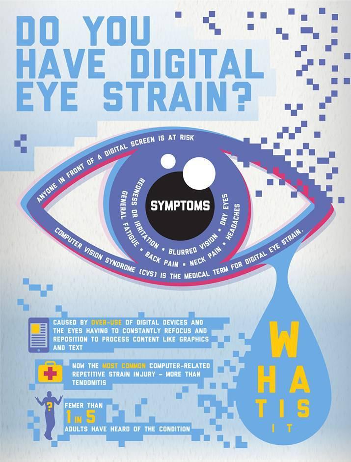 vision council digital eye strain1