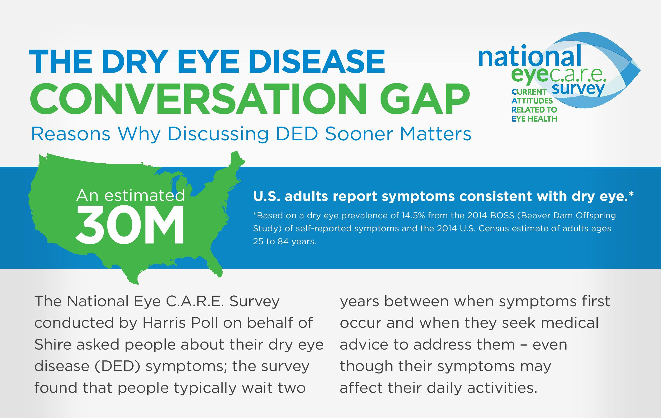 In 2015, the National Eye C.A.R.E. (Current Attitudes Related to Eye  health) Survey polled more than 1,200 adults about Dry Eye symptoms and how  it affects ...