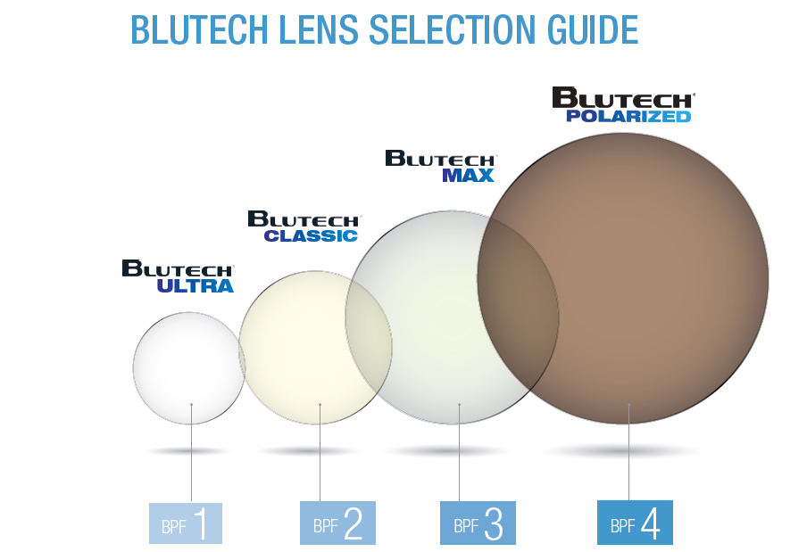 Image result for blutech lenses