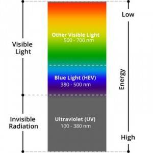 blue-light-chart-660x660