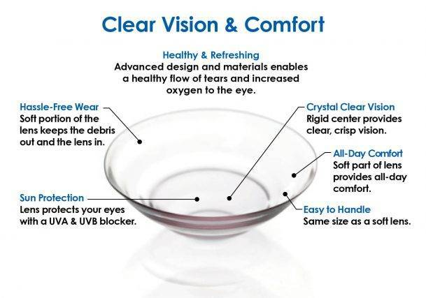 UltraHealth_Hybrid Lens_Clear Vision and Comfort Graphic