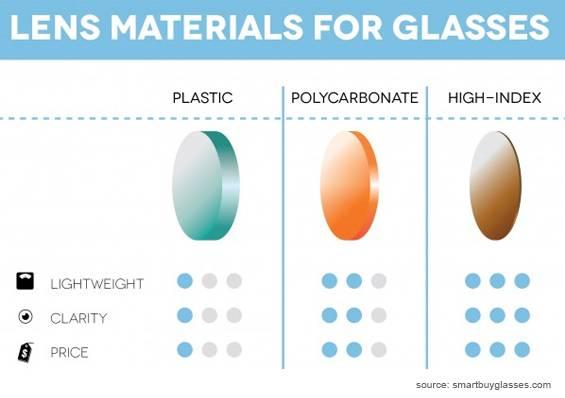poly-lens