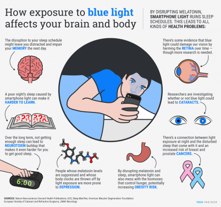 (image source: http://www.techinsider.io/how-smartphone-light-affects-your-brain-and-body-2015-9)