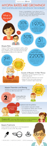 MyopiaTedTalk Infographic v2