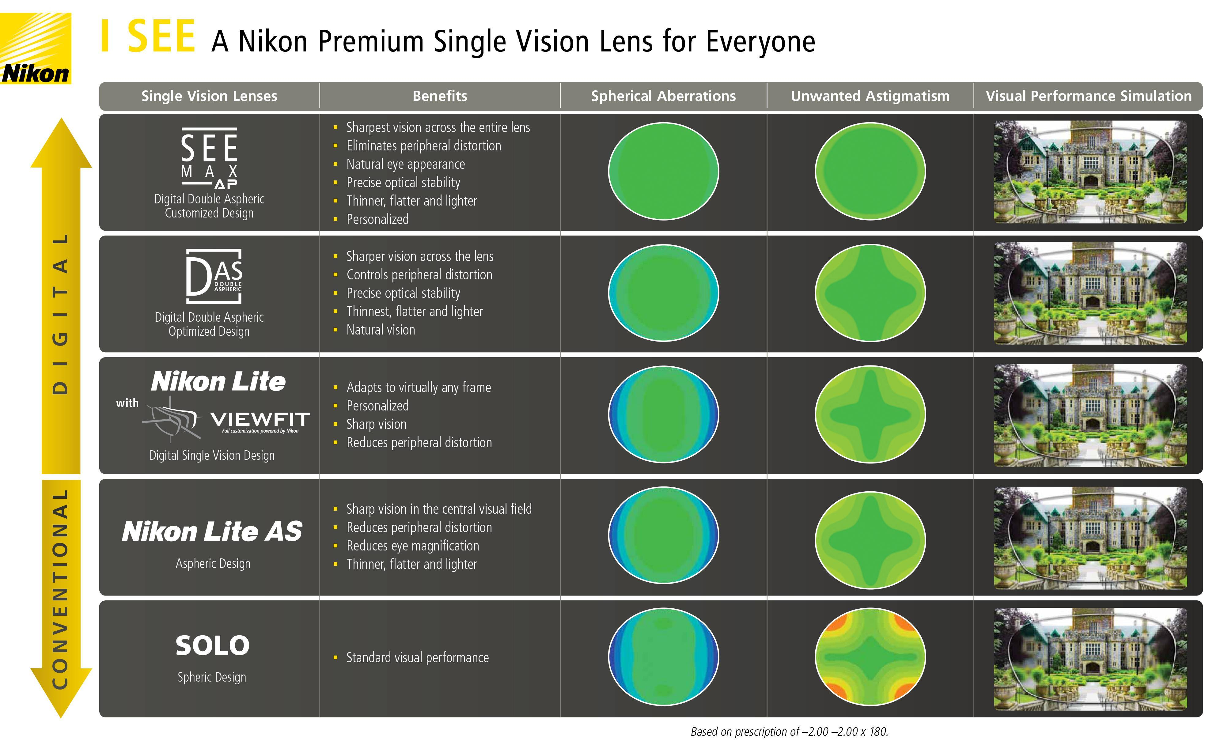 Compare Nikon Eyeglass Lenses in West Vancouver and Squamish
